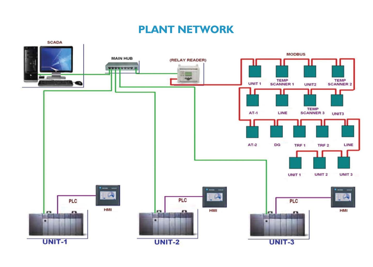 plc scada Über die oftmals frei aus dem internet zugänglichen programmable logic controller (plc) zum steuern von scada-systemen können angreifer scanner zum.